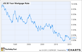 5 Year Mortgage Rate Chart How Your Mortgage Terms Could Make Or Break Your Early