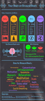 What Are Binaural Beats Tones Produced Specifically For The