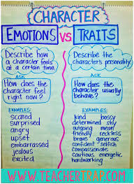 best images about character traits word walls 17 best images about character traits word walls anchor charts and teaching