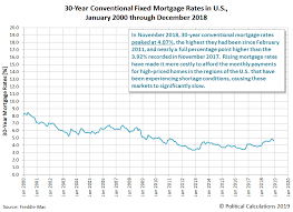 30 Year Fixed Mortgage Rate Historical Chart Rising Trend Of U S New Home Sale Prices Breaking Down