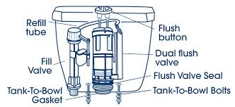 top flush toilet parts. video of the day top flush toilet parts
