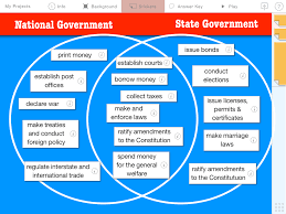 State Powers Vs Federal Powers Venn Diagram Federalism National State Government Powers Learning In