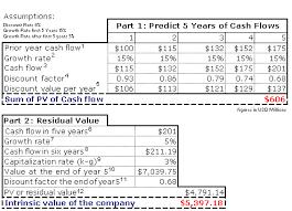 Fundamental Analysis Figuring Discounted Cash Flow Investopedia