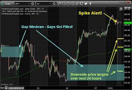 Esignal Live Charts Review Es F Demand And Mixed Signals Mc Trading Assessments
