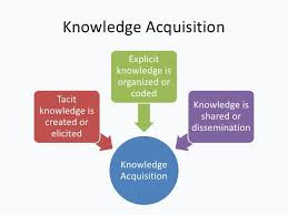 What is KM  Knowledge Management Explained   KMWorld Magazine ResearchGate Knowledge Management  KM  with Business Intelligence  BI