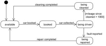 uml state diagramscar hire state diagram