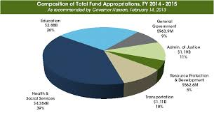 Budgeting Pie Chart The Governors Budget In A Pie Chart