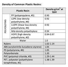 Density Chart Of Plastic Materials Www Bedowntowndaytona Com