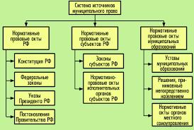 ПРАВОВЕДЕНИЕ Тема  Система источников муниципального права