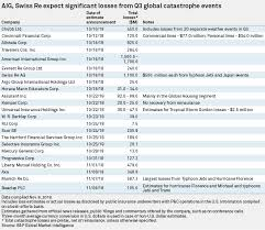 Aig Smart Score Chart Aig Swiss Re To See Biggest Losses From Q3 Catastrophes