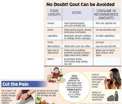 High Uric Acid Level Chart Do You Suffer From Pain In The Joints It May Signal High