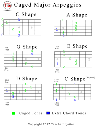 Caged System Chord Chart Caged Major Arpeggios Chart The Power Of Music