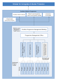 Updated Organizational Chart Of Bureau Of Customs The Integration Of The Department Of Immigration And Border