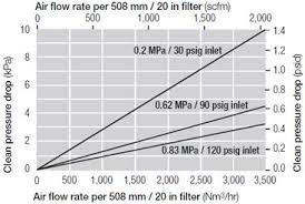 Gas Flow Rate Chart High Flow Emflon Filter Element Process Gas Filtration