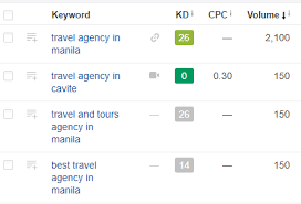 seo for travel and tours agencies in