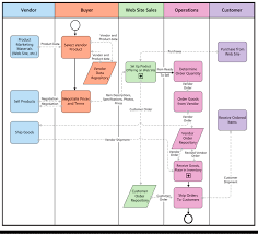 Order Flow Chart Solved Prepare A Business Process Flow Chart That Depicts