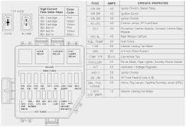 1998 ford expedition fuse panel diagram admirable 1999 ford 1998 ford expedition fuse panel diagram marvelous 97 ford explorer fuse box of 1998 ford expedition