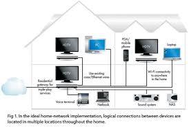 home network schematic turcolea com wired home network setup at Home Network Schematic
