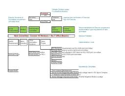 Organizational Chart Group Of 2002 Royal College Colombo 07