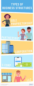 Organizational Chart Of Sole Proprietorship Types Of Business Structures Sole Proprietorship Llc More