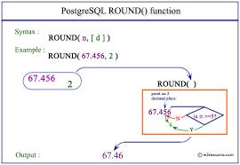 pictorial presentation of postgresql round function