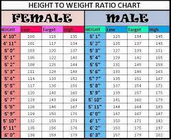 Pin By Keaundra Redmond On Workout Height To Weight Chart