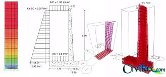 Small Picture Analysis and Design of Cantilever Wall in SAP2000 Civil