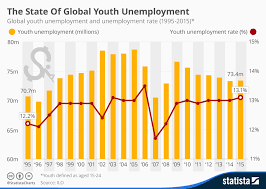 Chart The State Of Global Youth Unemployment Statista