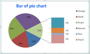 create a pie chart in excel how to create pie of pie or bar of pie chart in excel