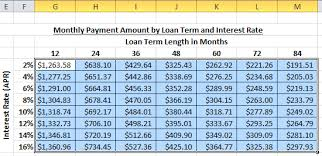 Car Loan Interest Rate Chart Make A Car Loan Calculator W Conditional Formatting Charts