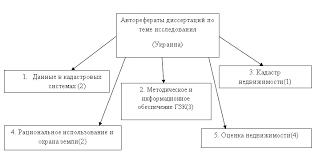 Реферат Свердлова Е А Совершенствование информационного и  Рисунок 1 Систематизация направленности исследований в области кадастра в Украине