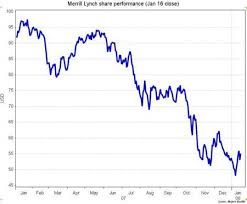 Mer Stock Chart Merrill Lynch Historical Stock Prices Where To Find