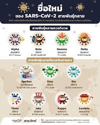 รู้ทัน ชื่อใหม่ของ SARS-COV – 2 สายพันธุ์กลาย