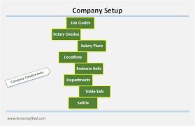 Peoplesoft Hcm Setup Archives Hcm Simplified