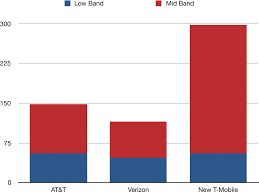 Fcc Frequency Chart 2018 Spectrum Complicates T Mobile Sprint Merger Regulatory