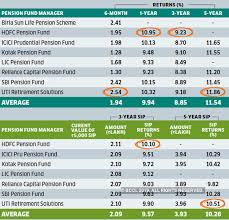 Asset Allocation Performance Chart Nps Funds Best Performing Nps Funds For Different Asset