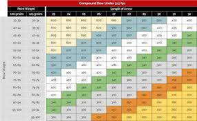 Gold Tip Velocity Arrow Chart 60 Abundant Pse Arrow Size Chart