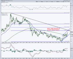 Gld Chart 5 Year Gold Prices Follow Treasuries Higher Near 3 Year Highs