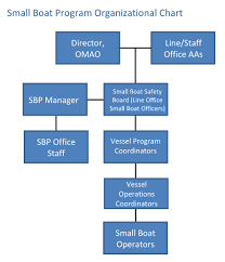 Org Chart Program Small Boat Program Organizational Chart Office Of Marine