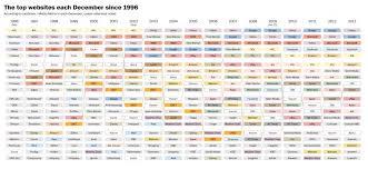 the top websites each since worcester wonderland top 20 websites since 1996