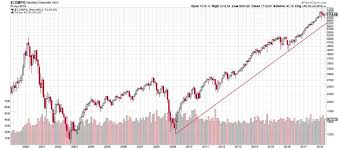 How Far Could The Nasdaq Composite Index Fall And Still Be