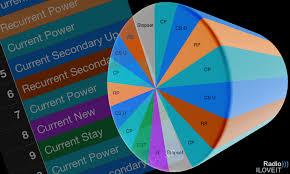 Music Format Clocks Top 40 Chr Contemporary Hit Radio 1