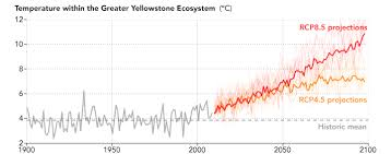 Climate Change Temperature Chart Natural Beauty At Risk Preparing For Climate Change In