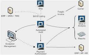 Jcids Process Flow Chart Sap Procure To Pay Process Flow Diagram And 53 Unique Sap