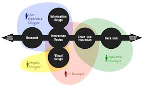The difference between a UX Designer and UI Developer | Melbourne ...