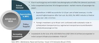 Indian Aviation Industry Aviation Sector In India About