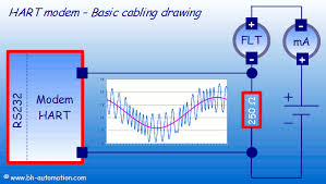 hart modem basic cabling and wiring hart modem cabling and wiring fundamental drawing rs232 interface resistor 4