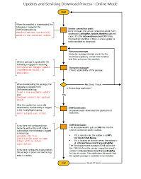 Flowchart Download Updates Configuration Manager
