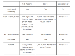 comparison of features in the three citation services web of science scopus and google scholar and summarizes their features in the following table