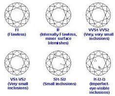 Diamond Description Chart 60 Best Diamond Charts Images Diamond Chart Diamond